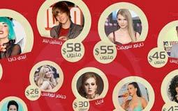 ليدي جاجا تتصدر قائمة الأعلى أجرا تحت سن الـ 30 عاما